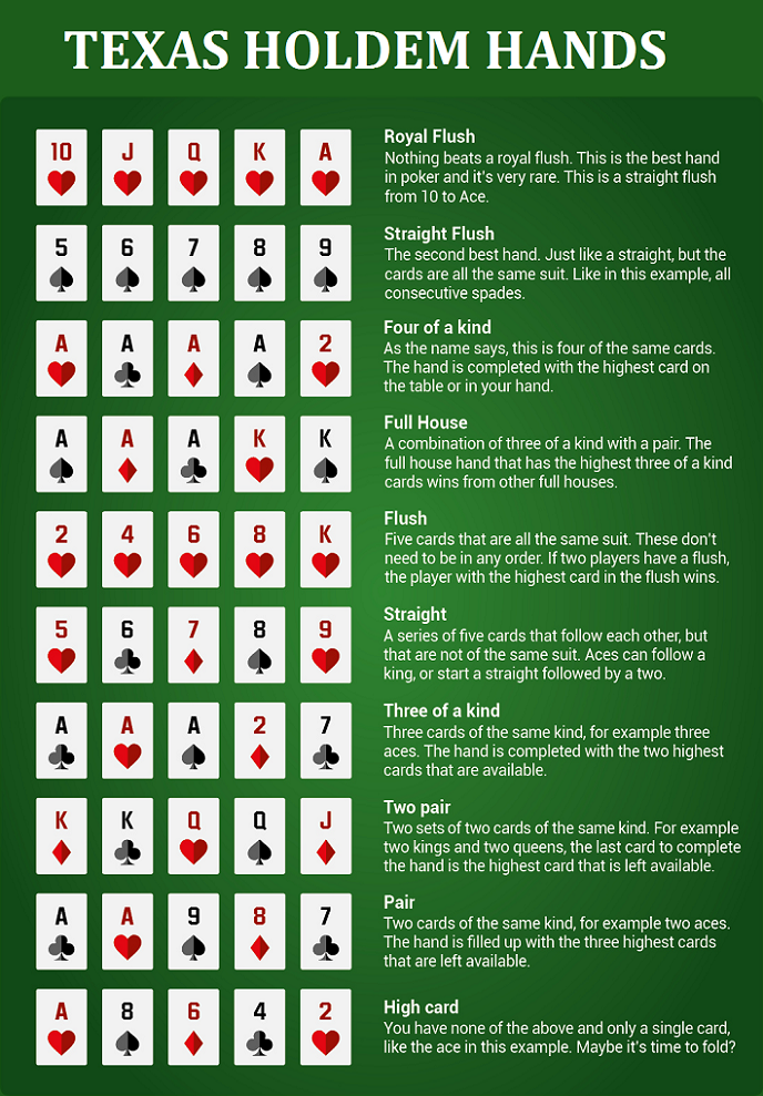 Texas holdem easy rules